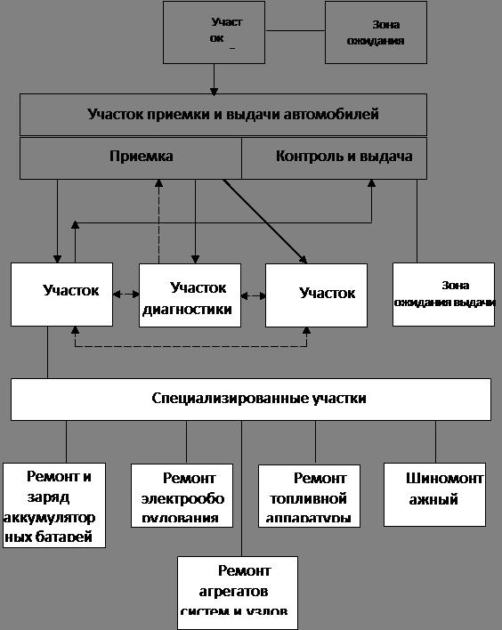 Функциональная схема СТО
