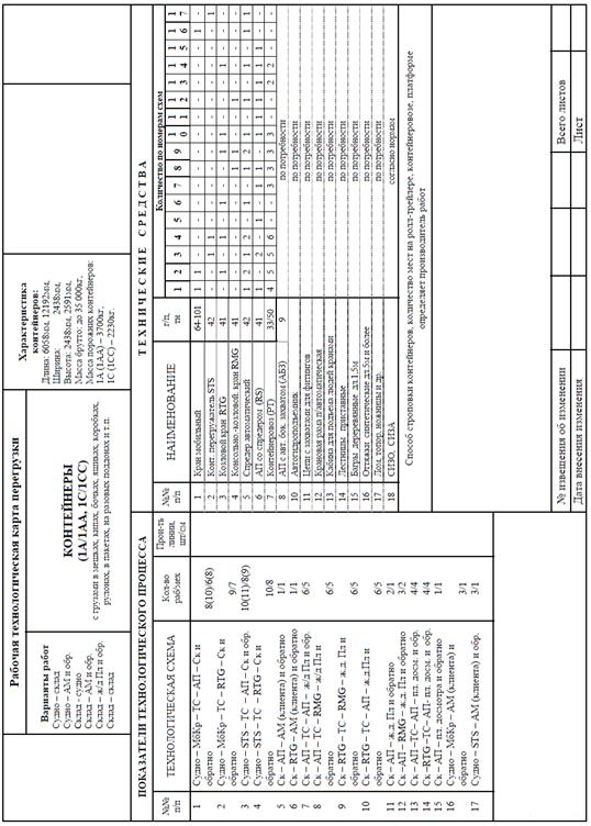 Типовая инструкция по Охране Труда для Газорезчика