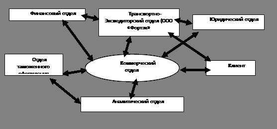 Общая схема взаимодействия